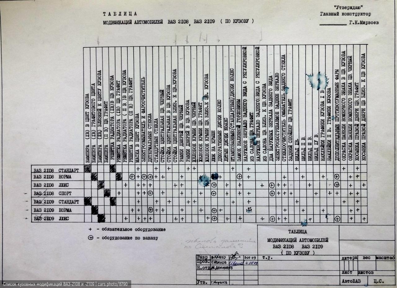 Список кузовных модификаций ВАЗ-2108 и -2109